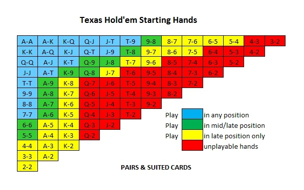 Mains à jouer preflop poker